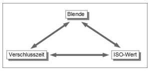 Blende-Verschlusszeit-ISO