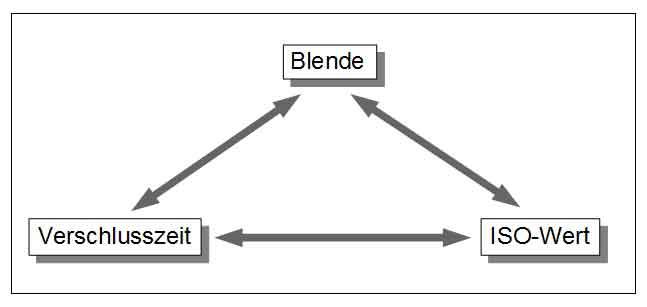 Das Blende-ISO-Verschlusszeit-Dreieck